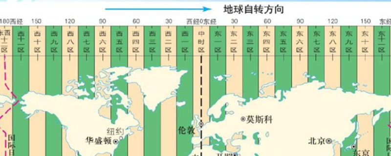 地球時區的劃分和計算